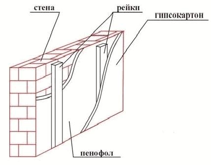 Утепление изнутри стены дома, квартиры пенофолом