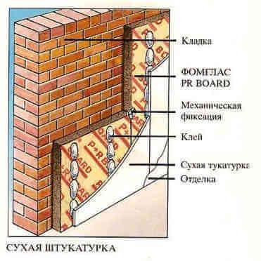Утепление стены дома изнутри плитами из пеностекла