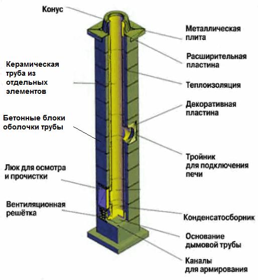Вертикальное армирование дымохода севастополь чистка дымохода