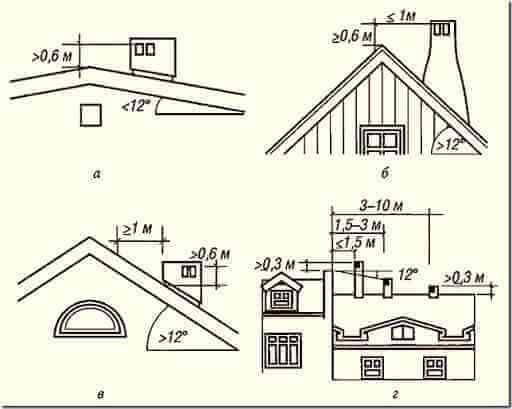 Расположение оголовка вентиляции на крыше дома