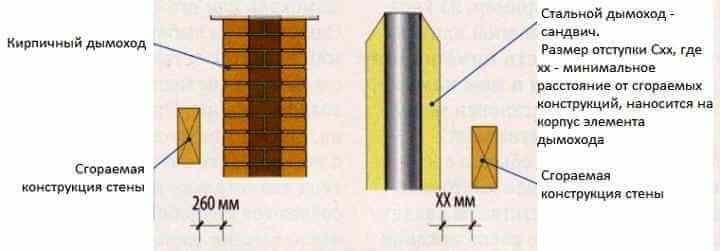 Размеры отступок трубы дымохода от сгораемых конструкций