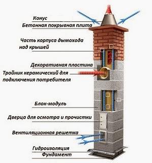 Как сделать дымоход в кирпичной стене