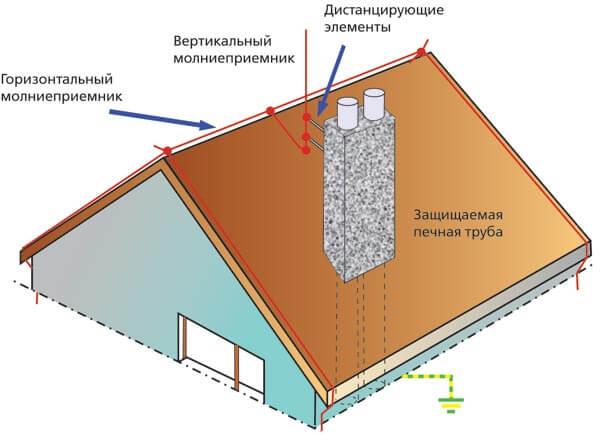 защита от молний частного дома