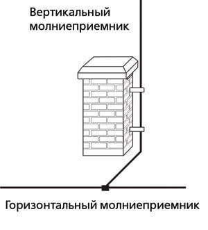 молниезащита дымовой трубы дымохода из кирпича или блоков