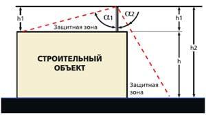 Зона защиты вертикального стержневого молниеотвода