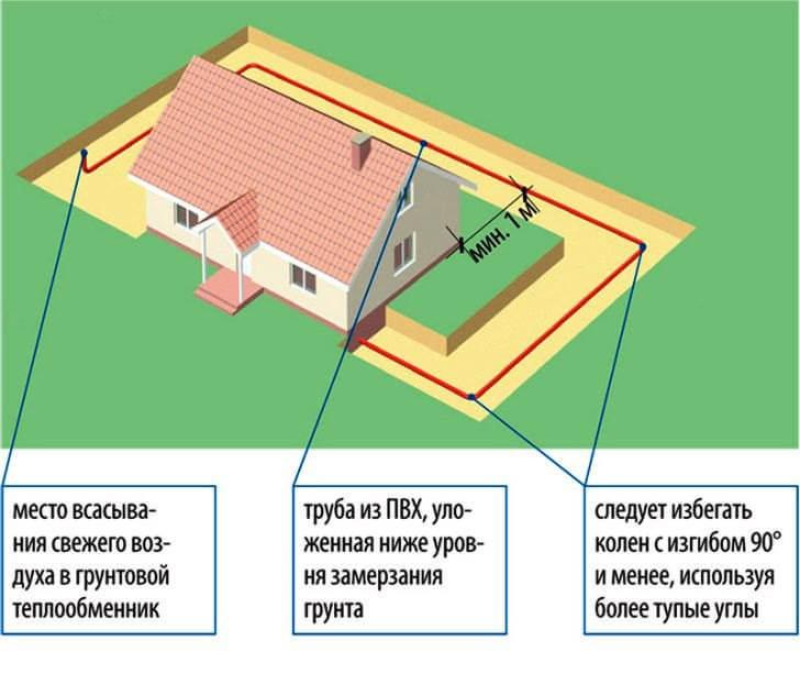 Схема грунтового теплообменника вентиляции частного дома