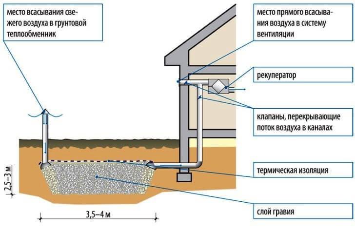 Гравийный грунтовый теплообменник вентиляции частного дома