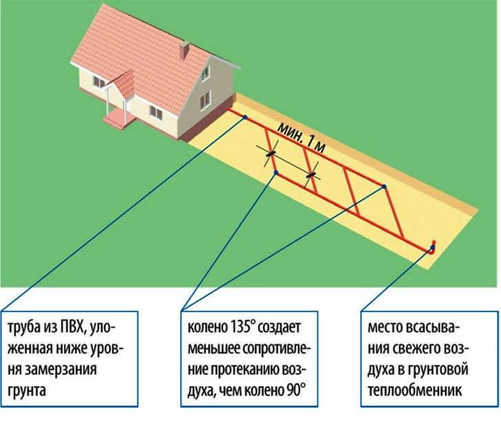 Схема укладки труб грунтового теплообменника вентиляции частного дома