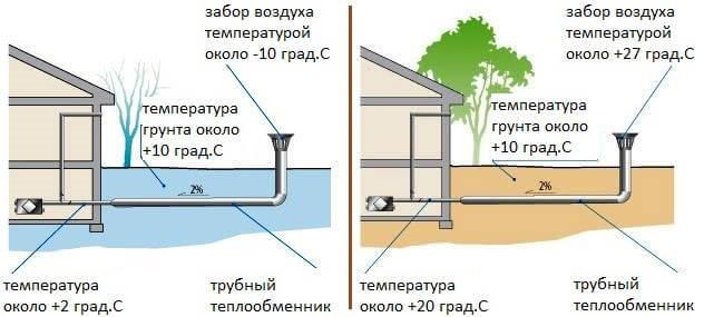Грунтовый теплообменник вентиляции частного дома