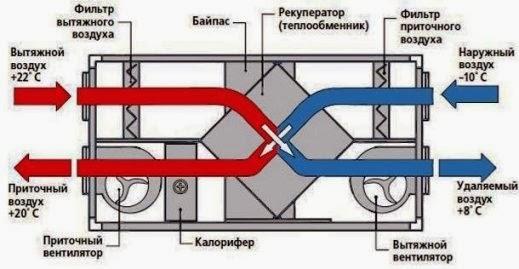 блок принудительной вентиляции с рекуператором - схема работы