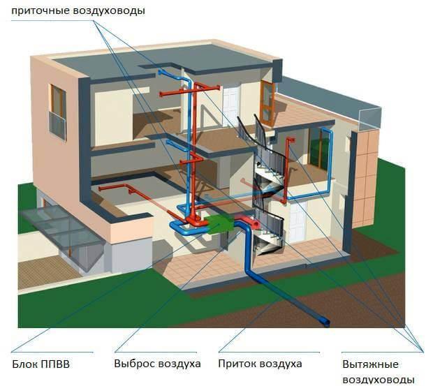 Схема принудительной приточно-вытяжной вентиляции двухэтажного частного дома