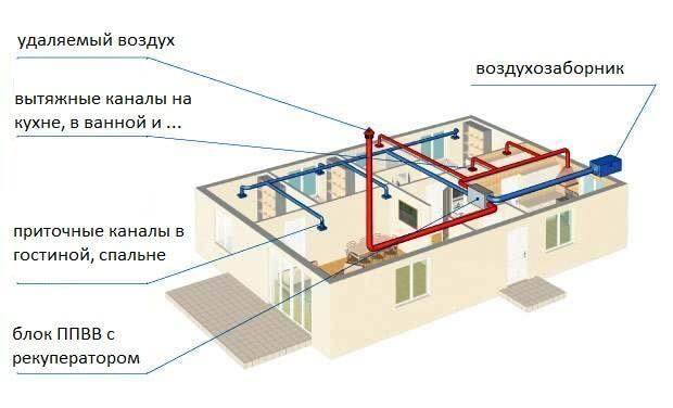 Схема устройства принудительной приточно-вытяжной вентиляции частного дома