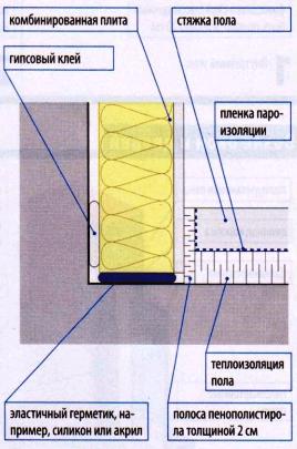 Сухая штукатурка стен гипсокартоном с теплоизоляцией