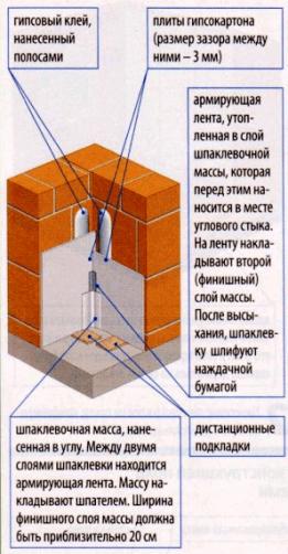 Заделка углового стыка гипсокартонной облицовки стены