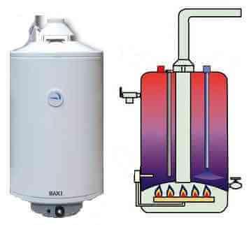 Накопительный газовый водонагреватель - бойлер
