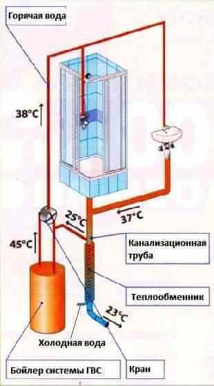 Рекуператор тепловой энергии стоков канализации