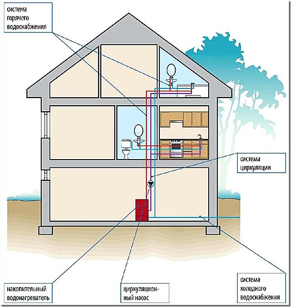 Схема ГВС с накопительным подогревателем воды