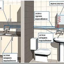 Горячее водоснабжение частного загородного дома