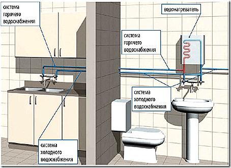 горячее водоснабжение с проточным водонагревателем