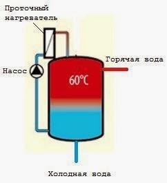 Схема ГВС с бойлером послойного нагрева и проточным водонагревателем