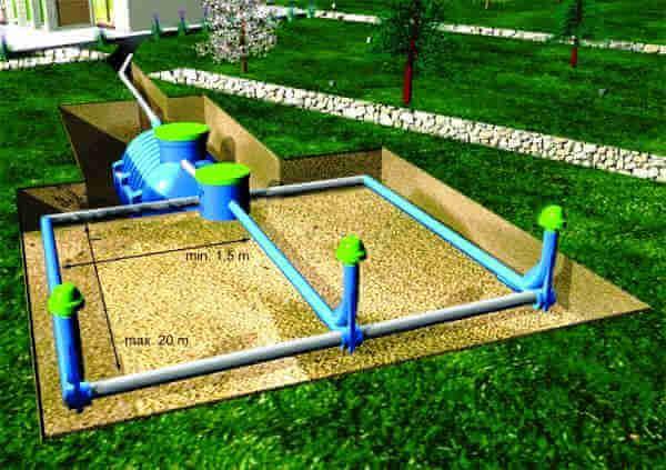 Поле поглощения автономной канализации частного дома