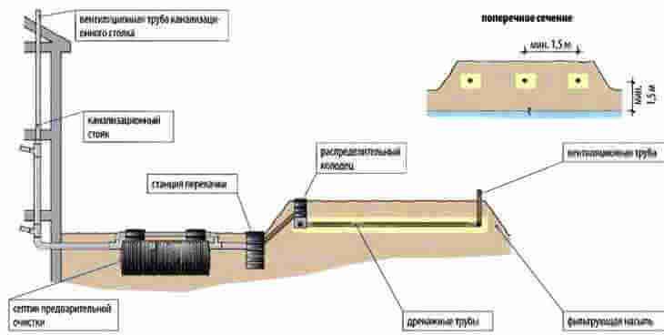 очистные сооружения - правильная схема канализации частного дома с полем поглощения в насыпи