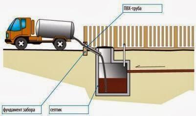 откачка стоков из септика канализации в частном доме
