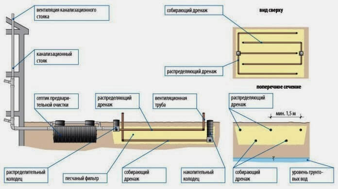 Схема очистки стоков на поле фильтрации