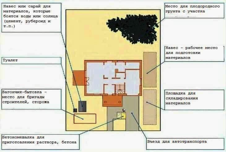 Порядок и этапы строительства дома - план стройплощадки