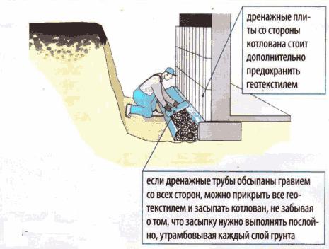 Дренаж фундамента дома своими руками