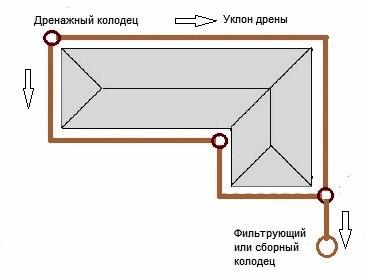 схема дренажа пристенного вокруг фундамента дома