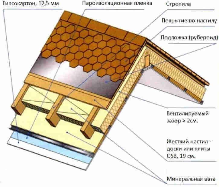 Крыша мансарды с мягким кровельным покрытием по жесткому настилу