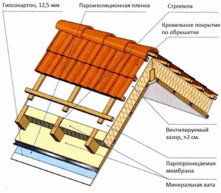 Крыша мансарды с кровельным покрытием по обрешетке