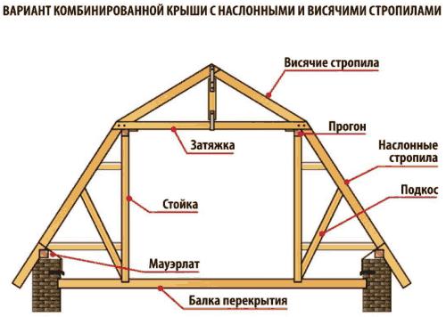 Стропильная система для крыши мансарды