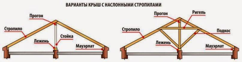 Стропильная система крыши с наслонными стропилами