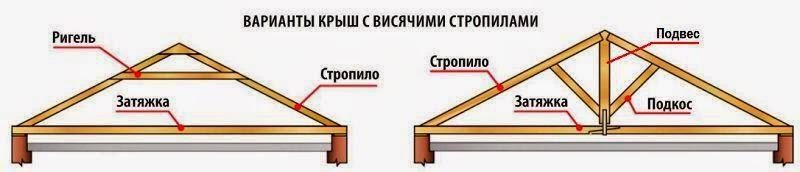 Стропильная система крыши с висячими стропилами