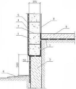 Утепление цоколя дома с однослойными наружными стенами
