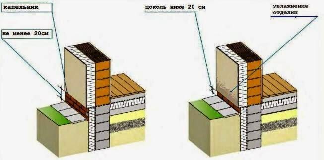 Размеры и гидроизоляция цоколя двухслойной стены дома.