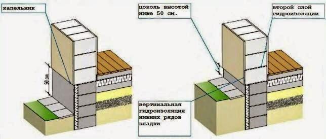 Правильный цоколь дома с однослойными стенами