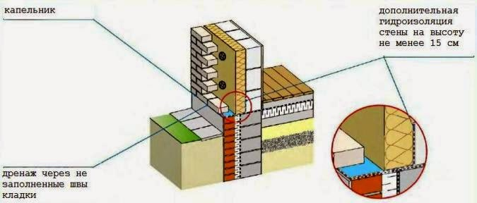 Высота и гидроизоляция цоколя стены частного дома