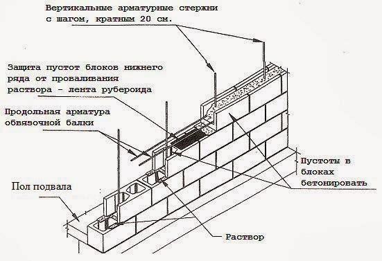 Блочный фундамент для дома с