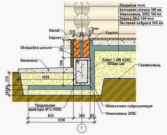 Как сделать правильный бетонный пол в деревянном или каркасном доме
