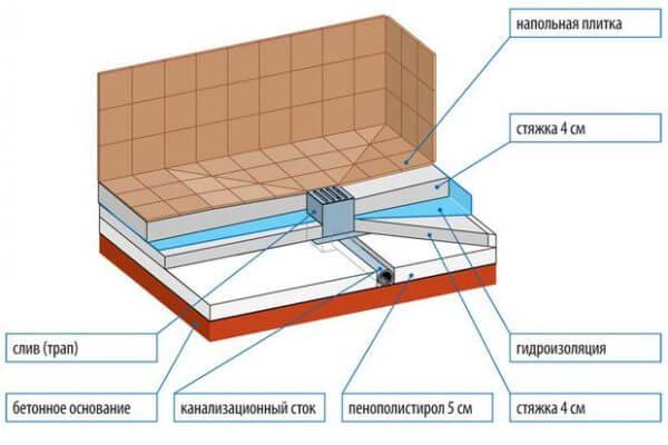 схема устройства слива трапа и пола в бане сауне