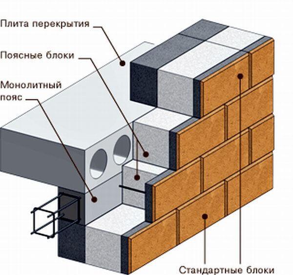 монолитный железобетонный пояс перекрытия в доме из теплоблоков