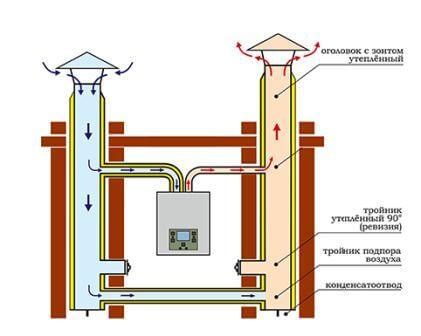 выбор дымохода для газового котла