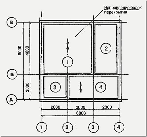 Правильный фундамент для деревянного, каркасного дома или бани