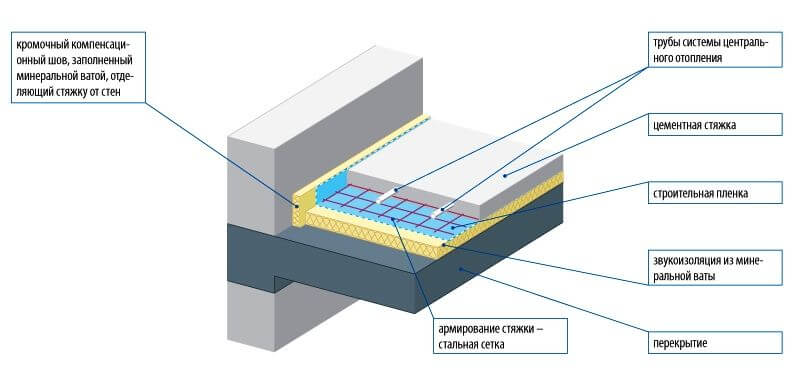 Плавающий пол - стяжка цементная на перекрытии частного дома