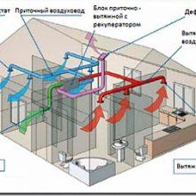 Вентиляция каркасного дома или дома из СИП панелей
