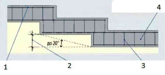 Строительство дома на склоне - ступенчатый фундамент
