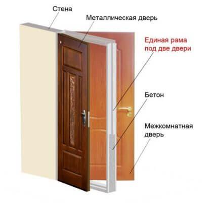 две двери на входе двойная входная дверь